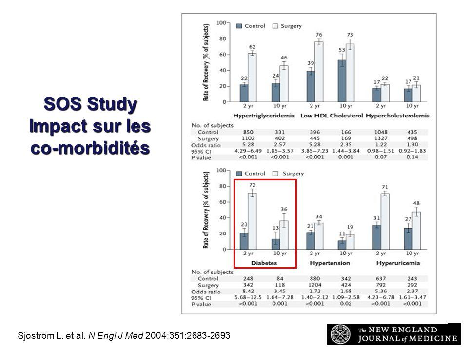 SOS Study Impact sur les co-morbidités