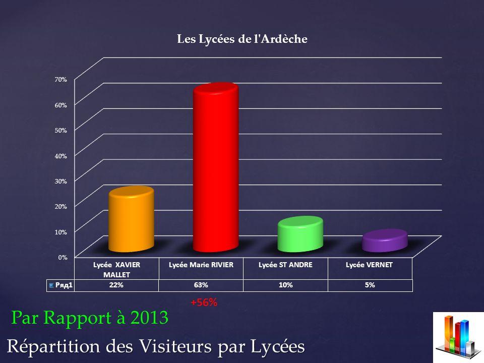 Répartition des Visiteurs par Lycées