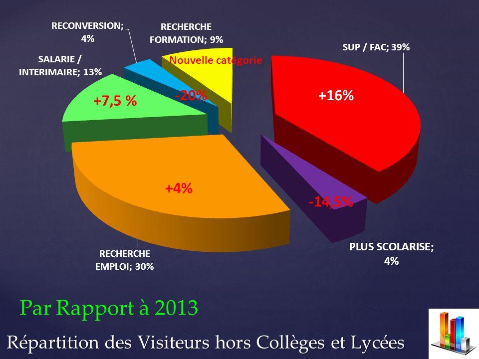 Répartition des Visiteurs hors Collèges et Lycées