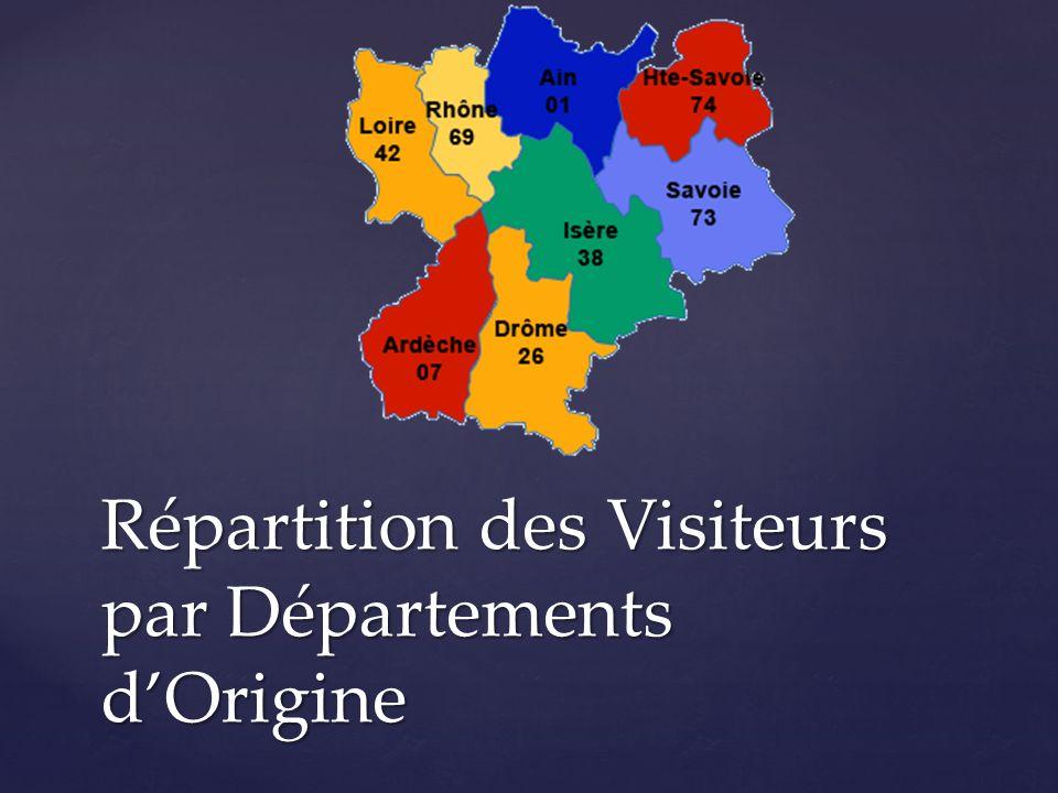 Répartition des Visiteurs par Départements d'Origine
