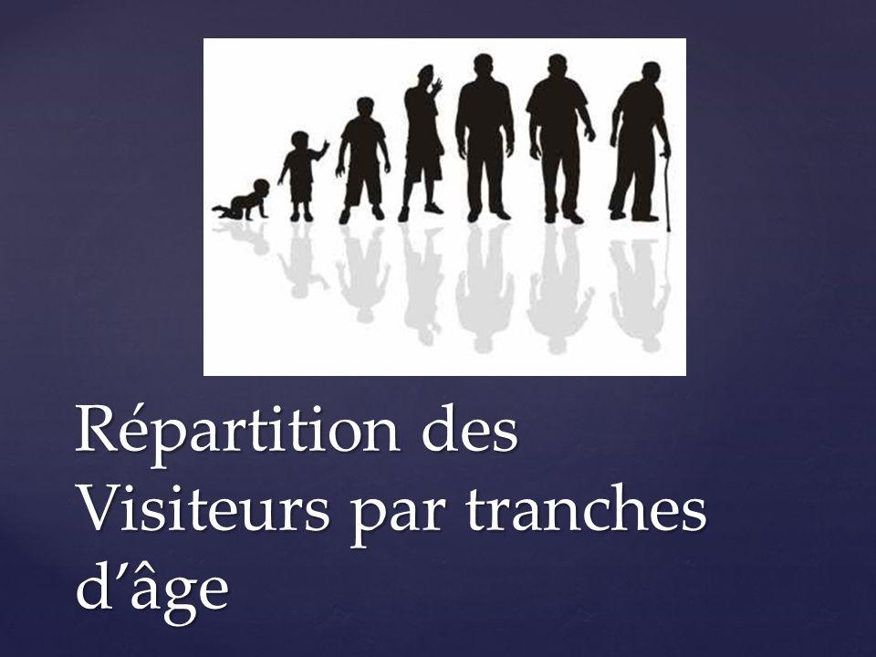 Répartition des Visiteurs par tranches d'âge