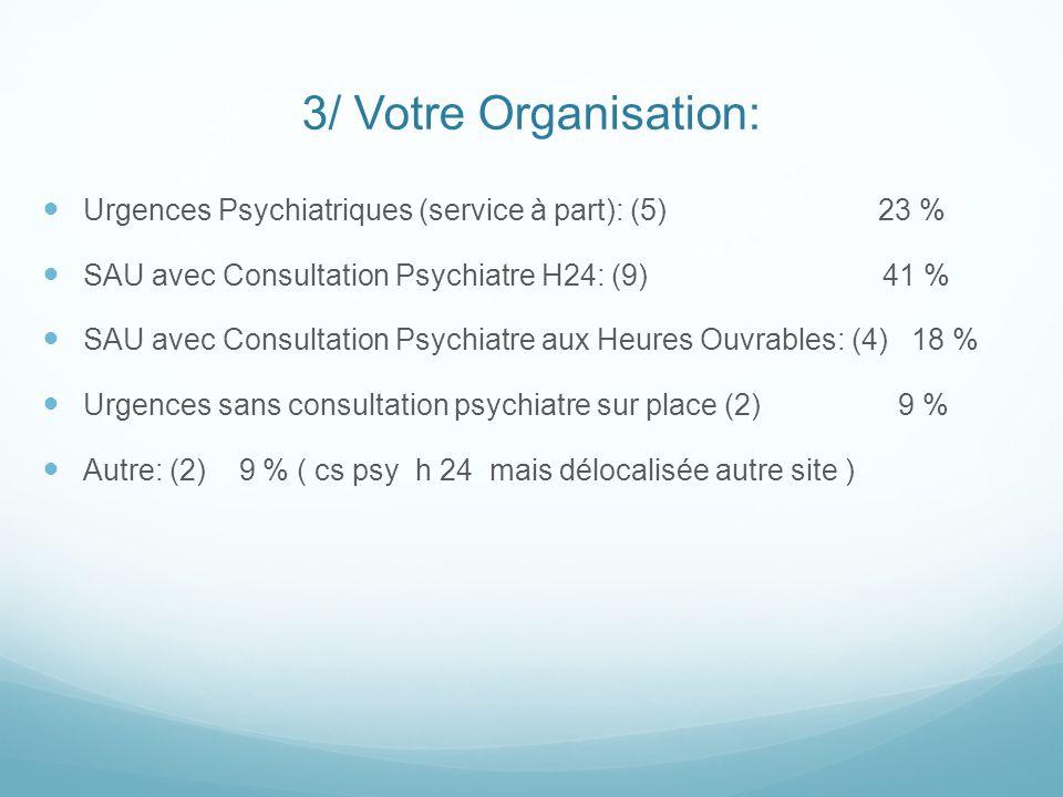 3/ Votre Organisation: Urgences Psychiatriques (service à part): (5) 23 %