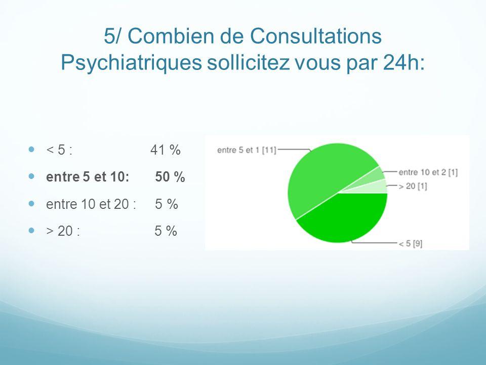 5/ Combien de Consultations Psychiatriques sollicitez vous par 24h: