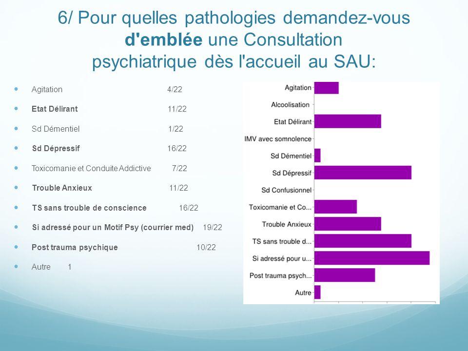 6/ Pour quelles pathologies demandez-vous d emblée une Consultation psychiatrique dès l accueil au SAU: