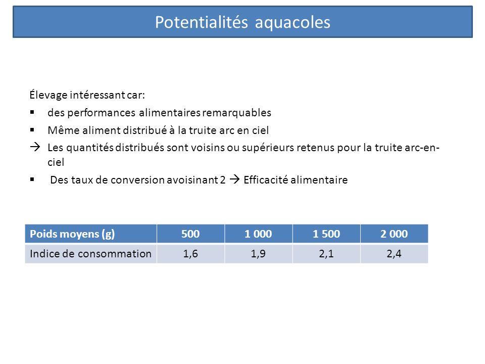 Potentialités aquacoles