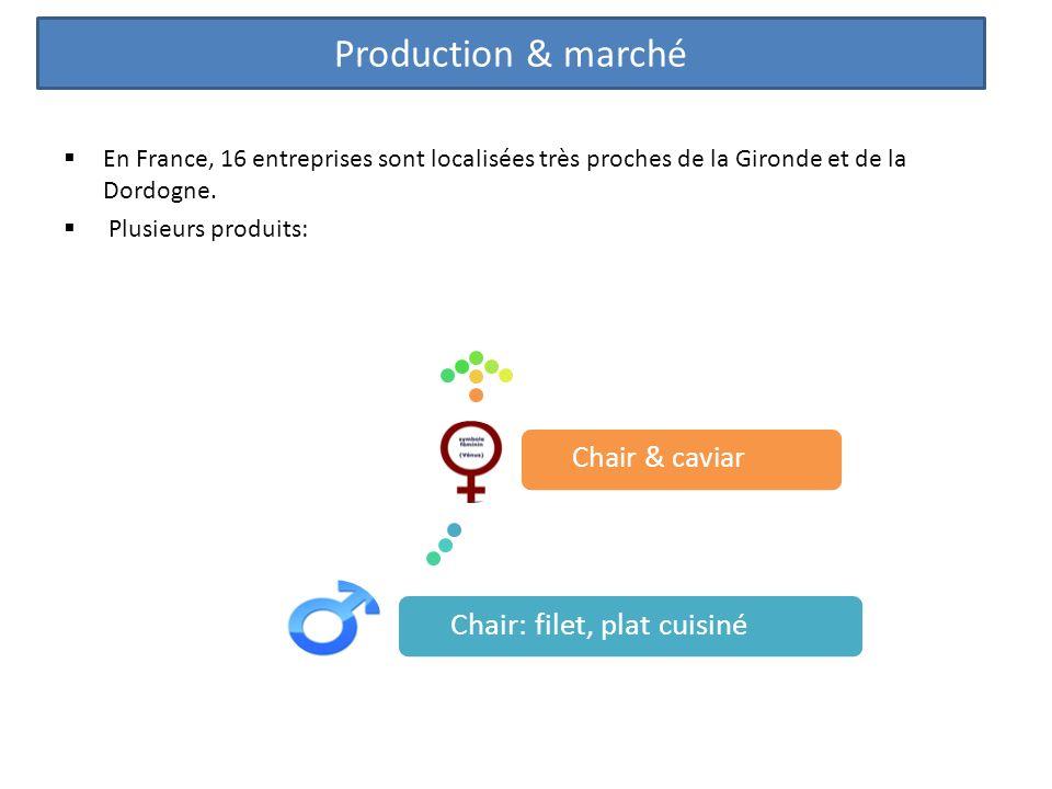 Production & marché Chair: filet, plat cuisiné Chair & caviar