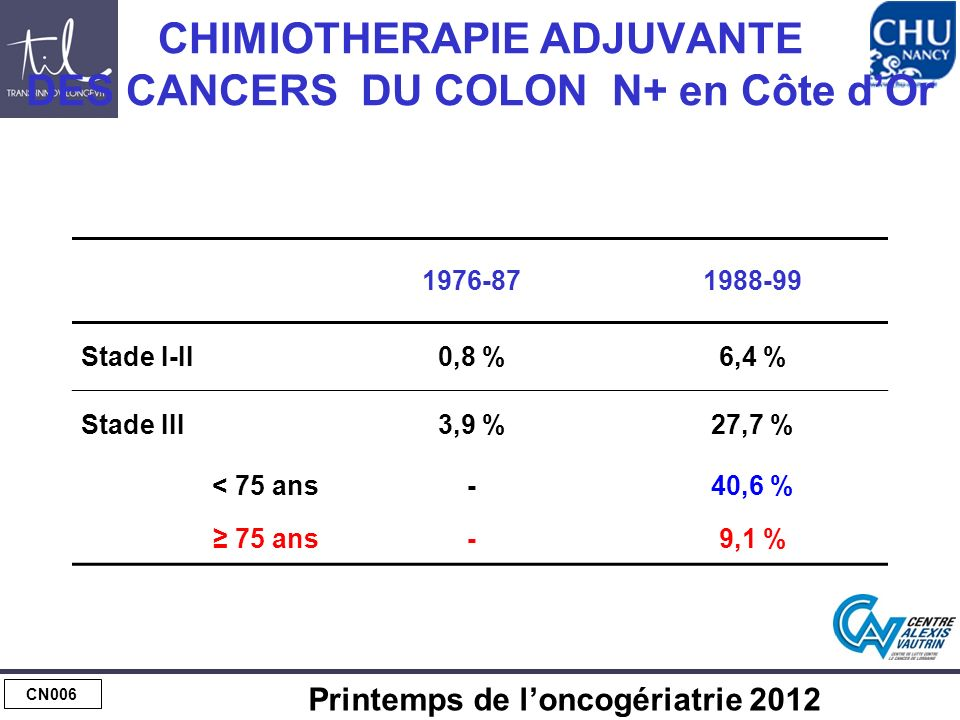 CHIMIOTHERAPIE ADJUVANTE : toxicité du 5-Fluoro-uracile