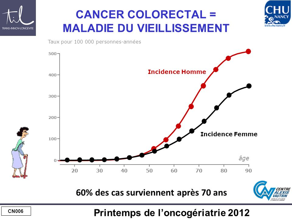 EPIDEMIOLOGIE Sur 40 500 nouveaux cas/an de CCR en France (2011)