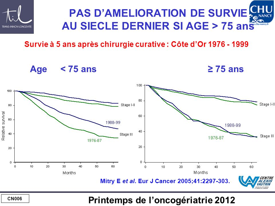 CHIRURGIE DU CANCER COLORECTAL