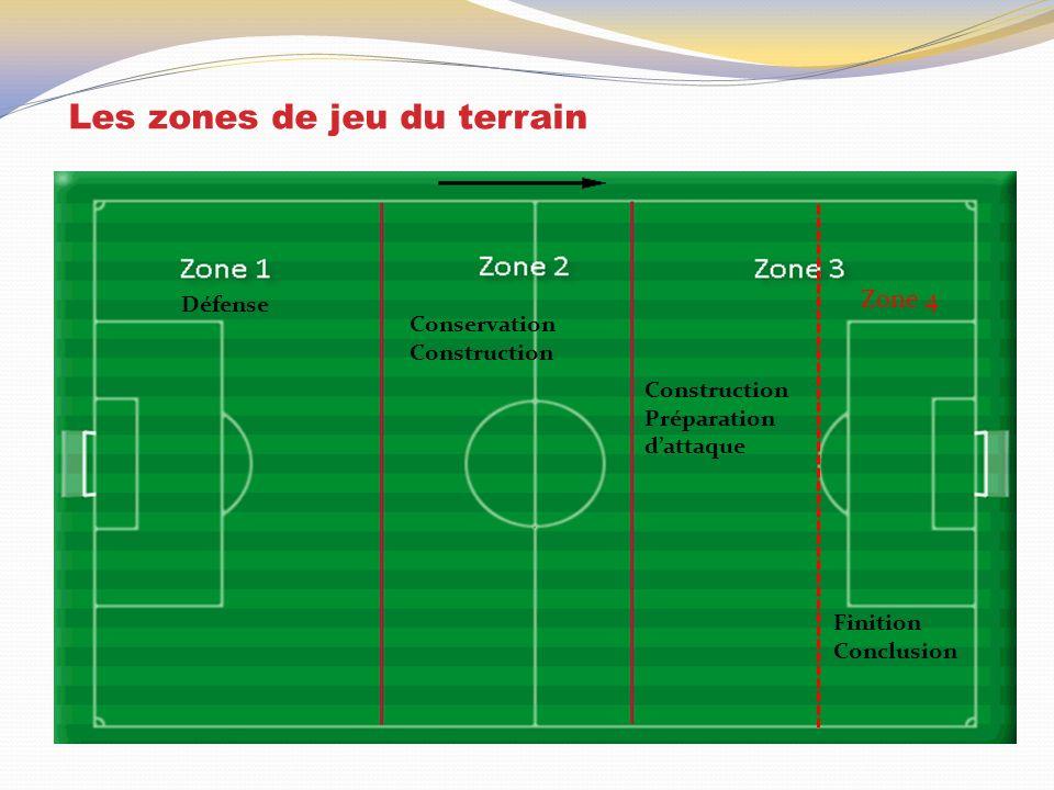Les zones de jeu du terrain