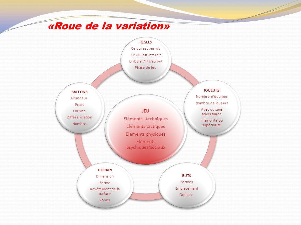 «Roue de la variation» JEU Eléments techniques Eléments tactiques