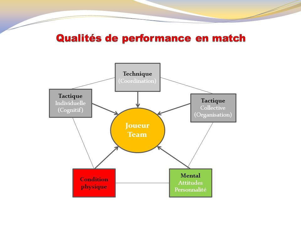 Qualités de performance en match