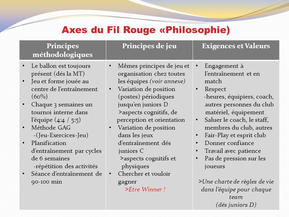 Axes du Fil Rouge «Philosophie)