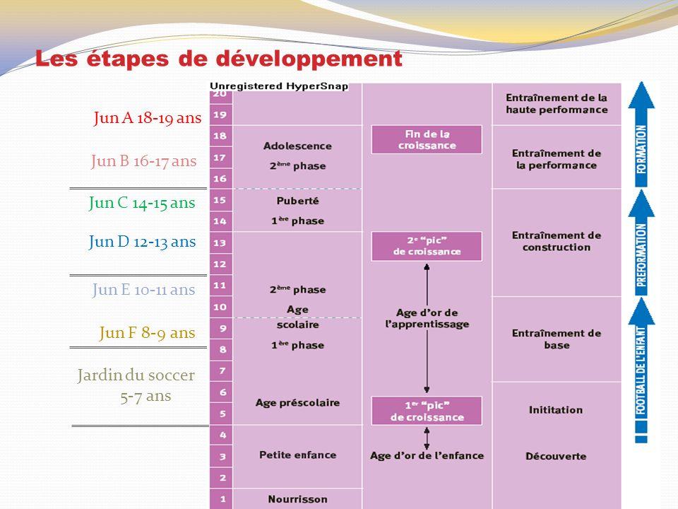 Les étapes de développement