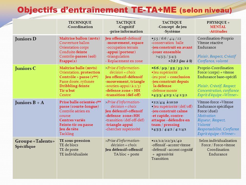 Objectifs d'entraînement TE-TA+ME (selon niveau)
