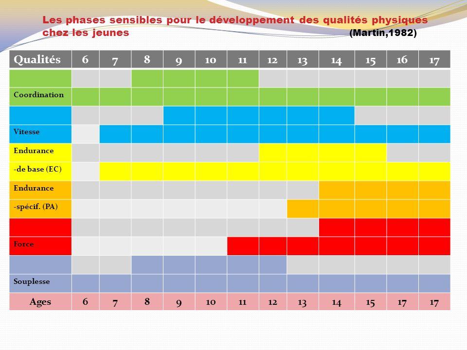 Les phases sensibles pour le développement des qualités physiques chez les jeunes (Martin,1982)