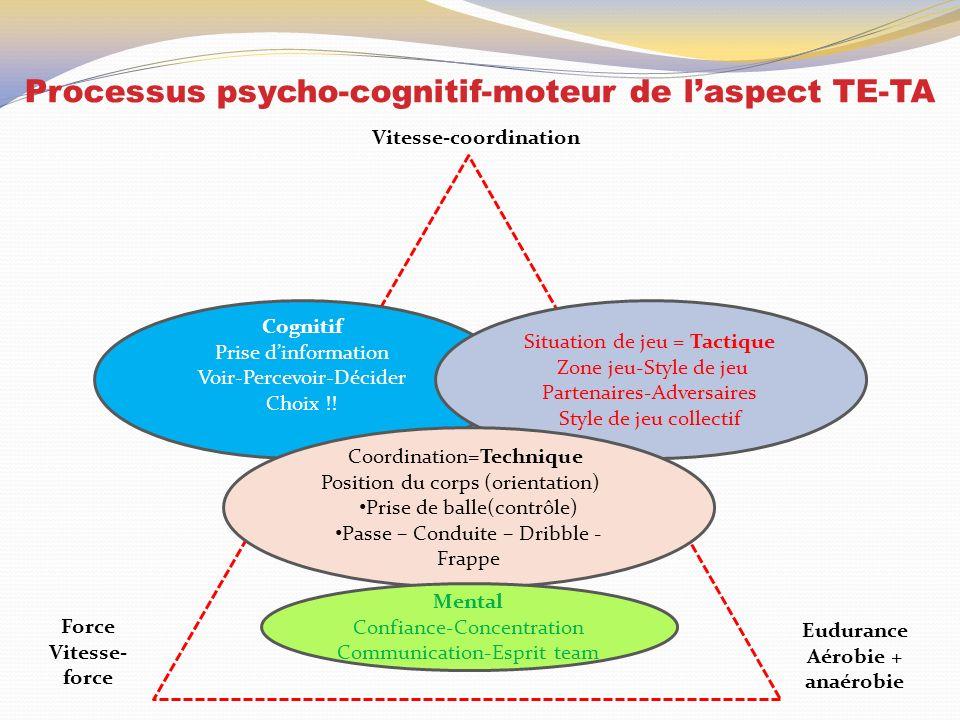 Processus psycho-cognitif-moteur de l'aspect TE-TA