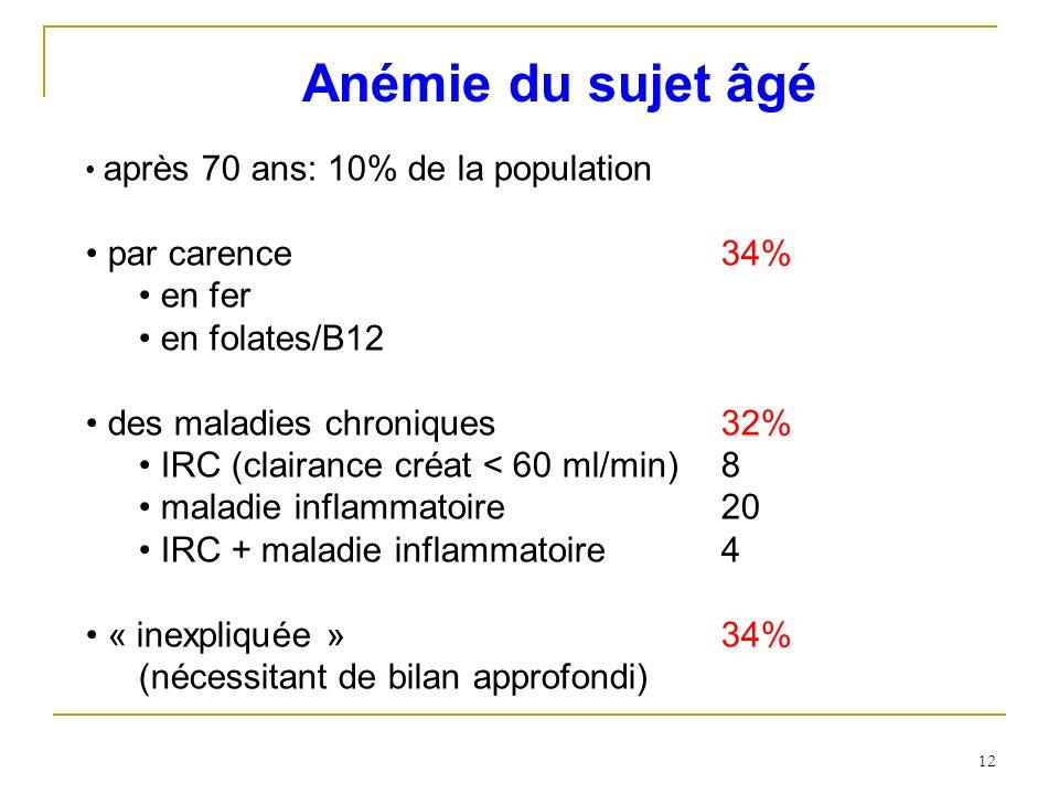 Anémie du sujet âgé par carence 34% en fer en folates/B12
