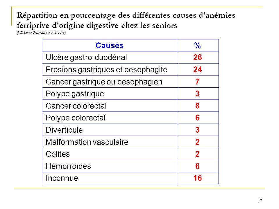 Répartition en pourcentage des différentes causes d anémies ferriprive d origine digestive chez les seniors (J.C. Saurin, Presse Med, n°7/8, 2010)