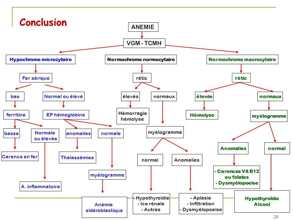 Conclusion ANEMIE VGM - TCMH Hypochrome microcytaire