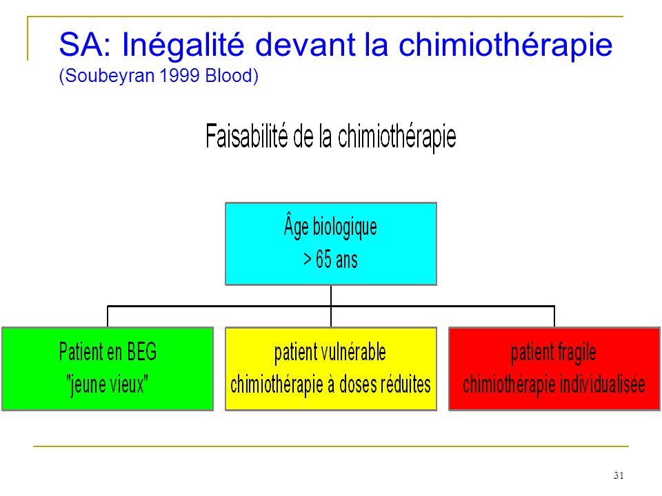 SA: Inégalité devant la chimiothérapie (Soubeyran 1999 Blood)