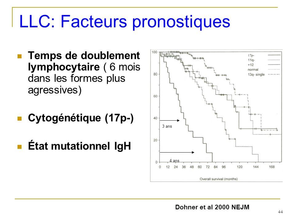 LLC: Facteurs pronostiques