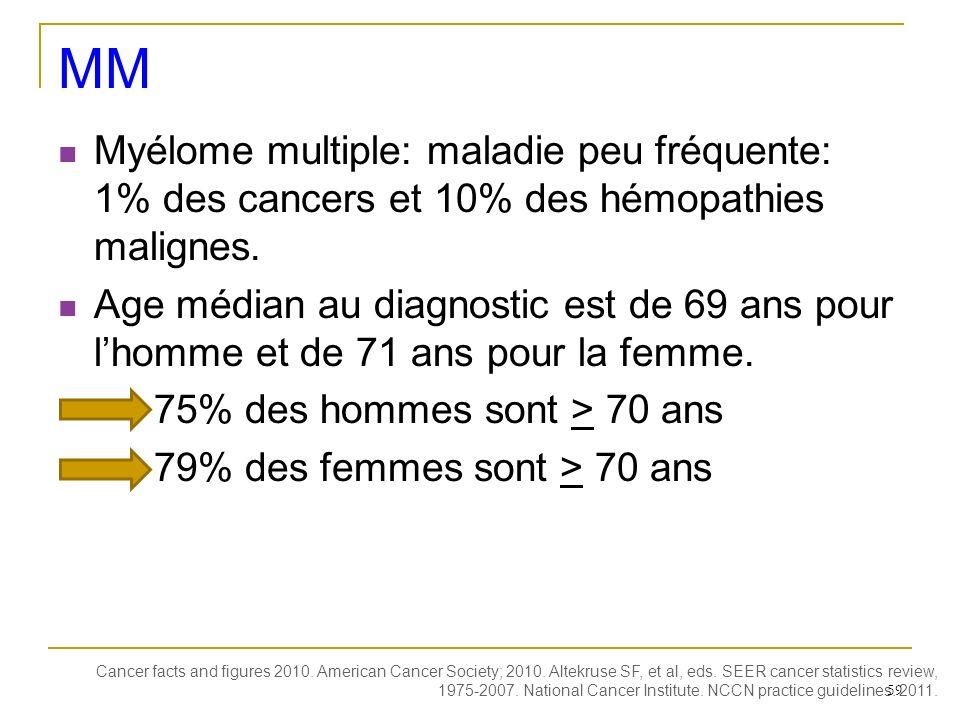 MM Myélome multiple: maladie peu fréquente: 1% des cancers et 10% des hémopathies malignes.