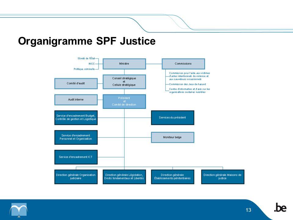 Organigramme SPF Justice