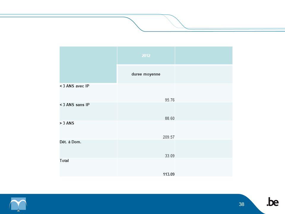 2012. duree moyenne. < 3 ANS avec IP. 95.76. < 3 ANS sans IP. 88.60. > 3 ANS. 209.57. Dét. à Dom.