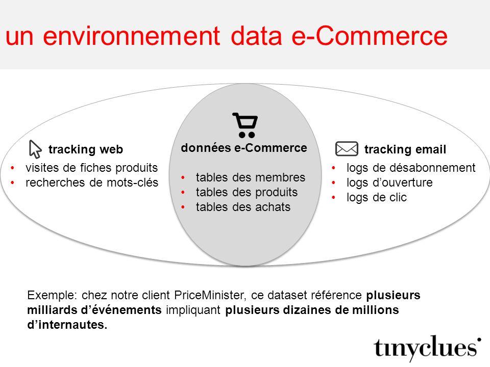 un environnement data e-Commerce