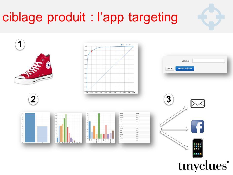 ciblage produit : l'app targeting