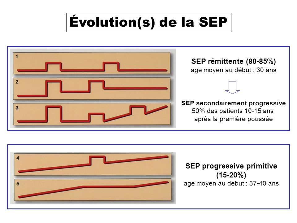 SEP progressive primitive SEP secondairement progressive
