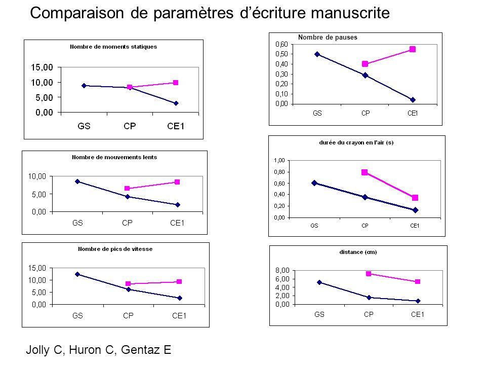 Comparaison de paramètres d'écriture manuscrite