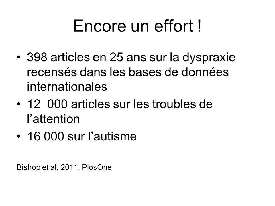 Encore un effort ! 398 articles en 25 ans sur la dyspraxie recensés dans les bases de données internationales.