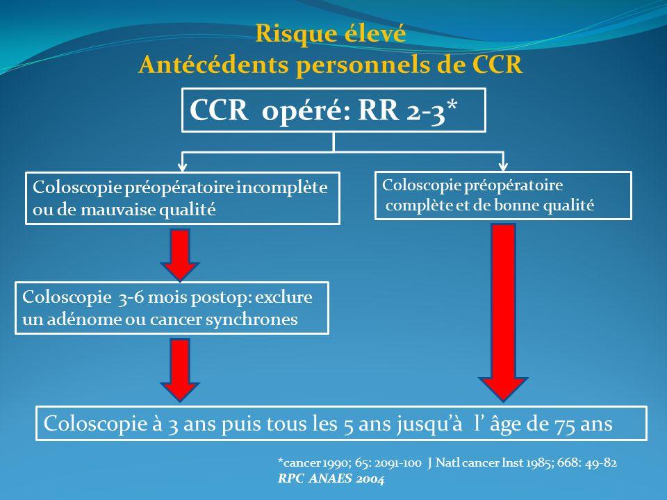 Antécédents personnels de CCR