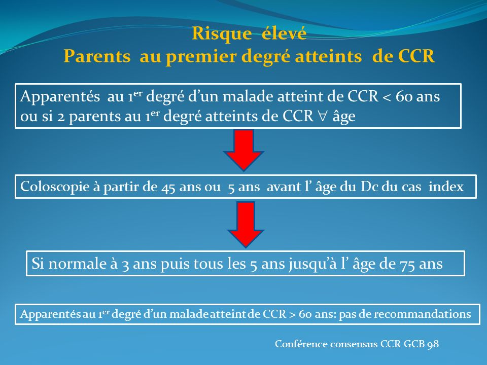 Parents au premier degré atteints de CCR