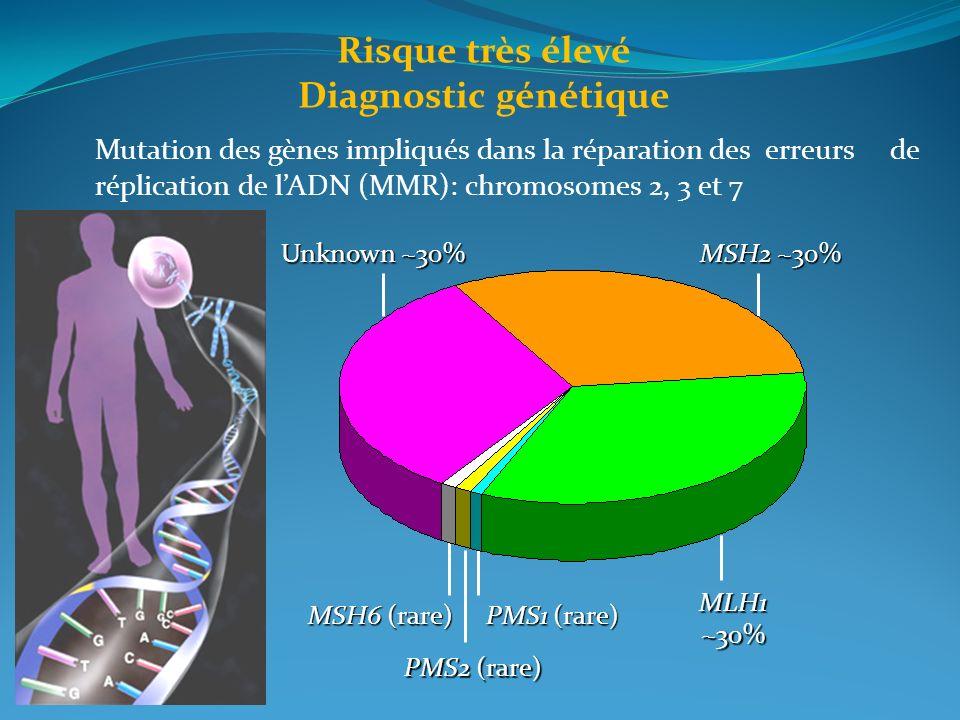 Risque très élevé Diagnostic génétique