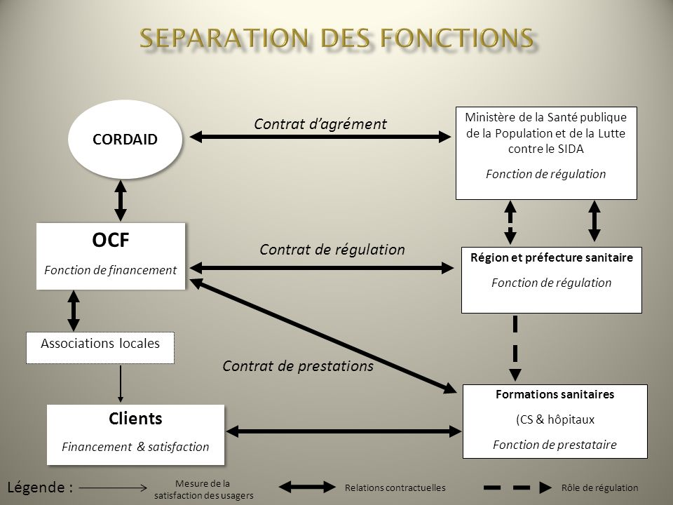 SEPARATION DES FONCTIONS Formations sanitaires