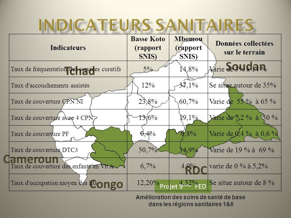 INDICATEURS SANITAIRES