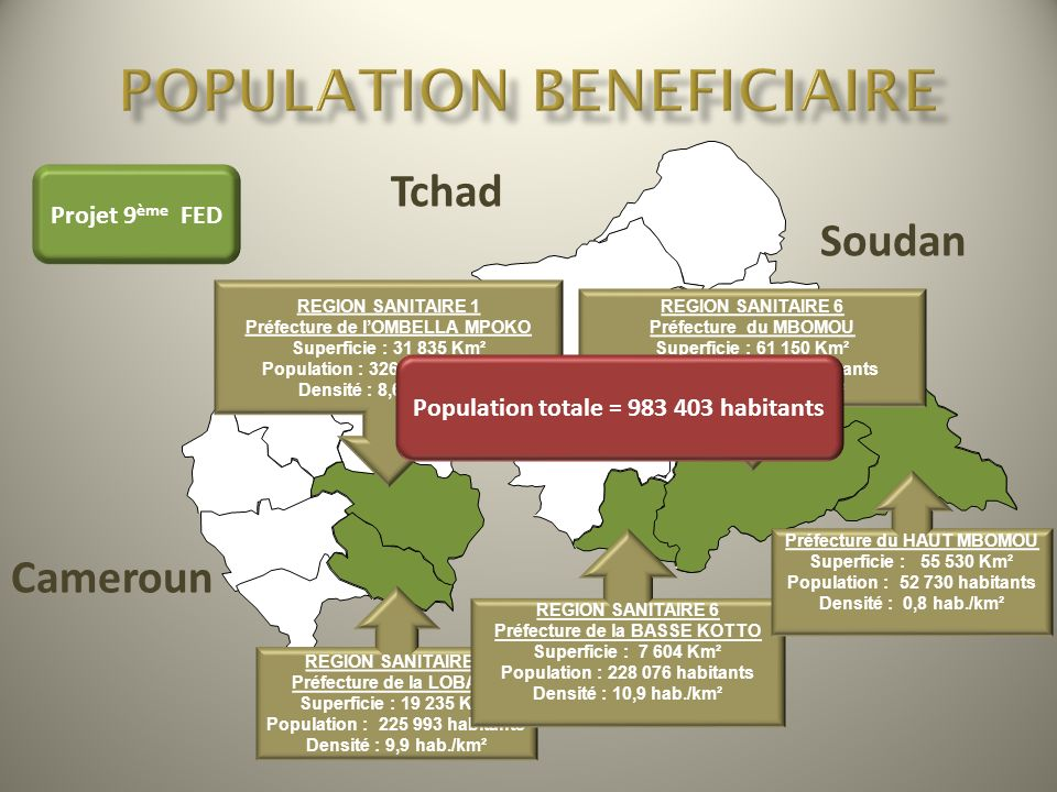 POPULATION BENEFICIAIRE