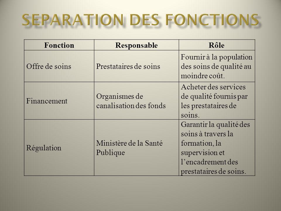 SEPARATION DES FONCTIONS
