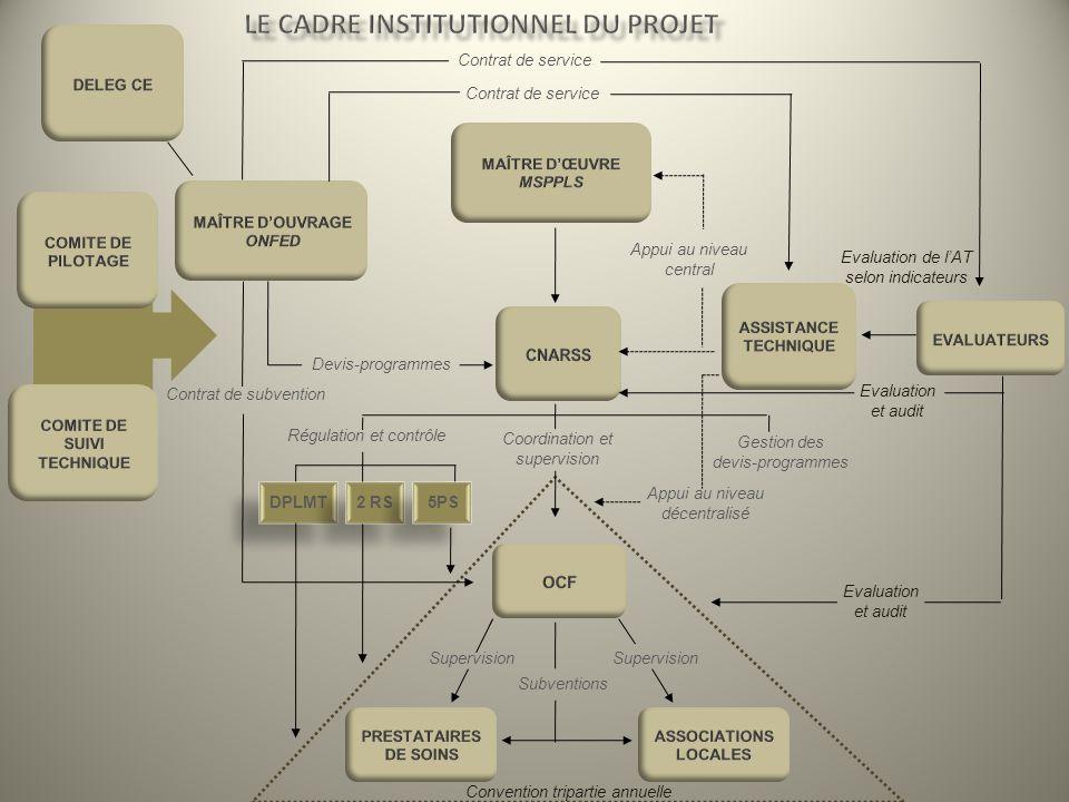 Le cadre institutionnel du projet COMITE DE SUIVI TECHNIQUE