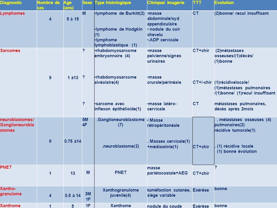 .Ganglioneuroblastome (7) Xanthogranulome juvénile(4)