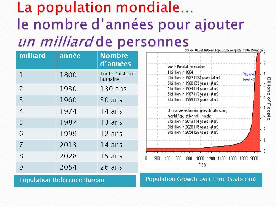 La population mondiale… le nombre d'années pour ajouter un milliard de personnes