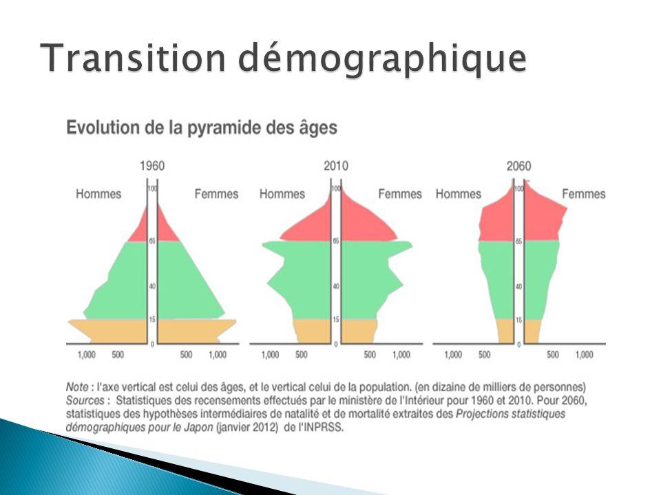 Transition démographique
