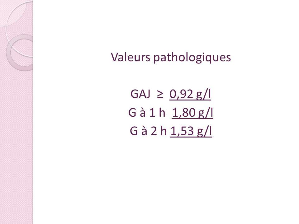 Valeurs pathologiques GAJ ≥ 0,92 g/l G à 1 h 1,80 g/l G à 2 h 1,53 g/l