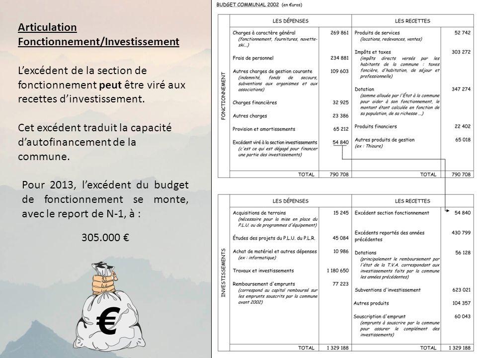 Articulation Fonctionnement/Investissement. L'excédent de la section de fonctionnement peut être viré aux recettes d'investissement.