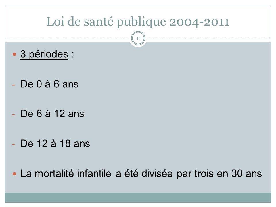 Loi de santé publique 2004-2011 3 périodes : De 0 à 6 ans