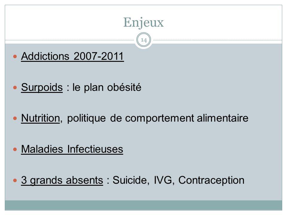 Enjeux Addictions 2007-2011 Surpoids : le plan obésité