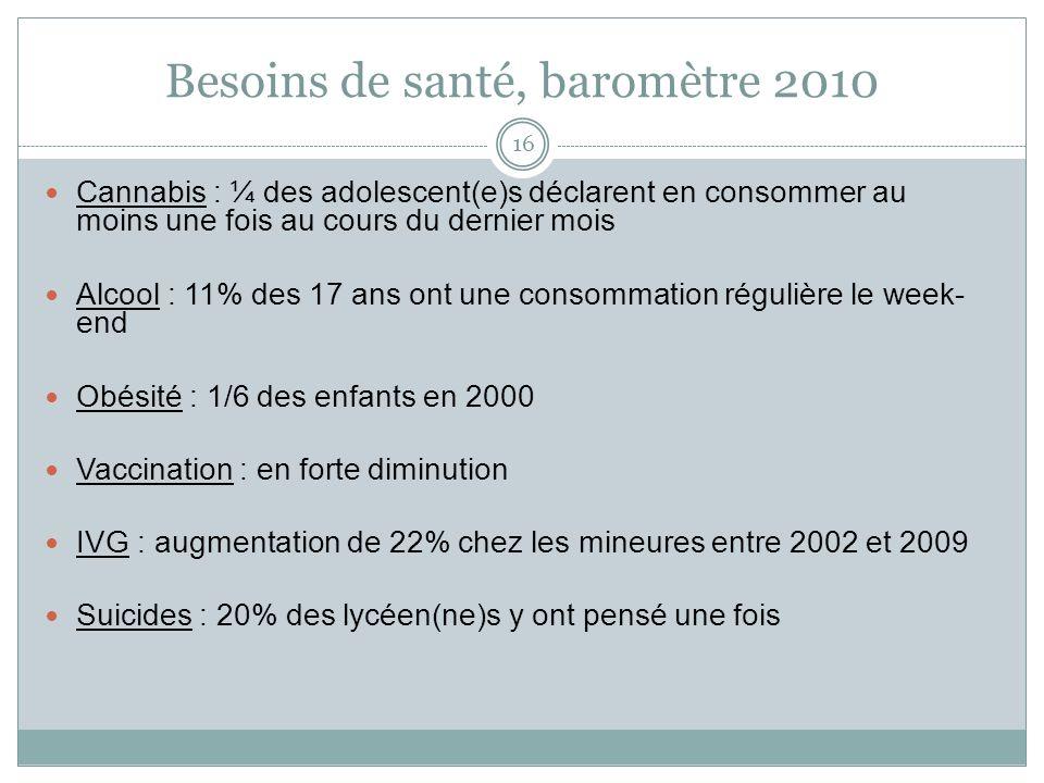 Besoins de santé, baromètre 2010